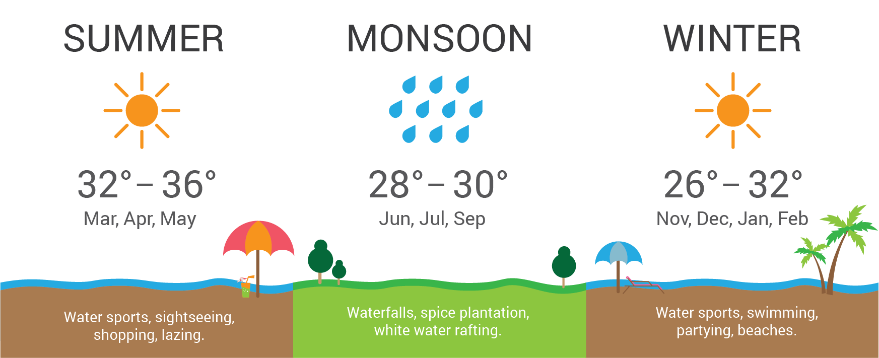 Infographic: Weather seasons and temperature in Goa