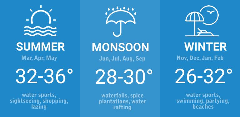 The seasons in Goa — inforgraphic